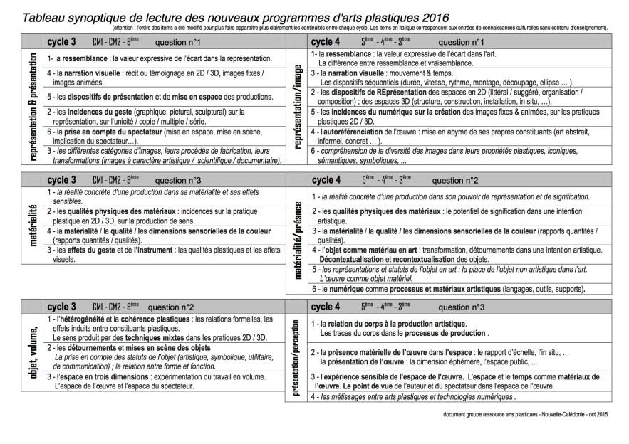 2015_10_tableau_synoptique_programmes_c3_c4_apl_v3