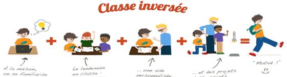 classe-inversée