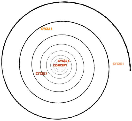progression-spiralaire-1