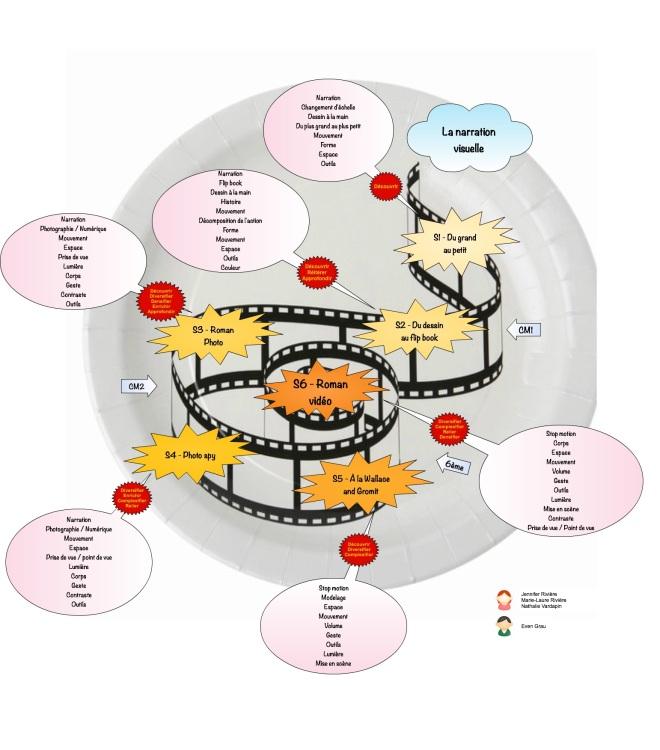 progression-spiralaire-c3-la-narration-visuelle